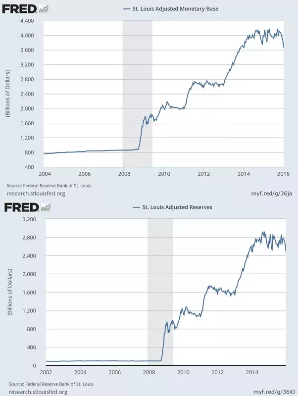 Fed Reserves and Deposits
